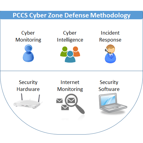 cybersecurity monitoring services